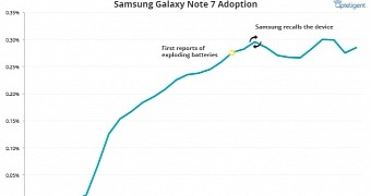 Galaxy Note 7 Owners Aren't Rushing to Exchange Their Phones, Study Suggests