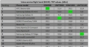 Samsung and HTC Phones Have Better Signal than iPhones, Proves Danish Test