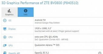 Even zte plans to launch an android 7 0 nougat smartphone