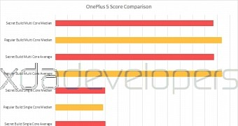 Oneplus again accused of cheating in benchmark scores this time for oneplus 5