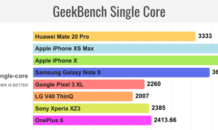 Huawei s hisilicon kirin 980 is a lot less powerful than apple s a12 bionic 523311 2