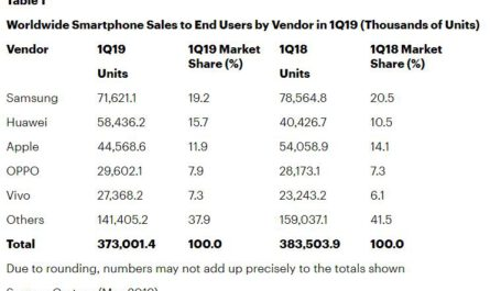 Huawei remains second largest phone maker apple and samsung go down 526210 2