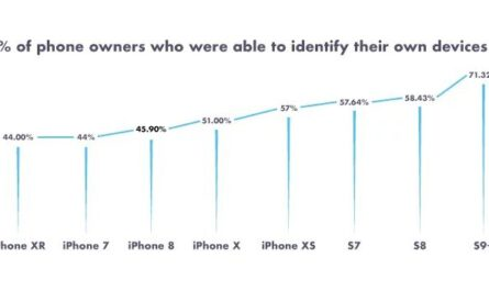 Half of americans have no idea what phone they re using 526592 2