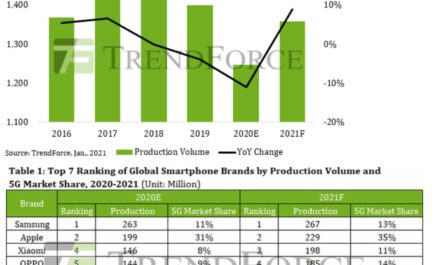 No surprise huawei s smartphone business to decline in 2021 531875 2