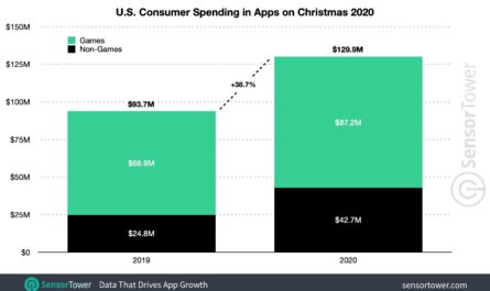 Of course iphone users spent more money on apps this year 531856 2